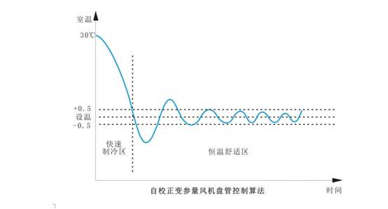 恒溫舒適節能風機盤控制器-技術亮點1.jpg