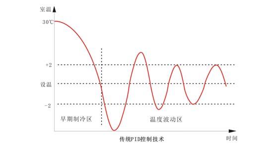 恒溫舒適節能風機盤控制器-技術亮點2.jpg